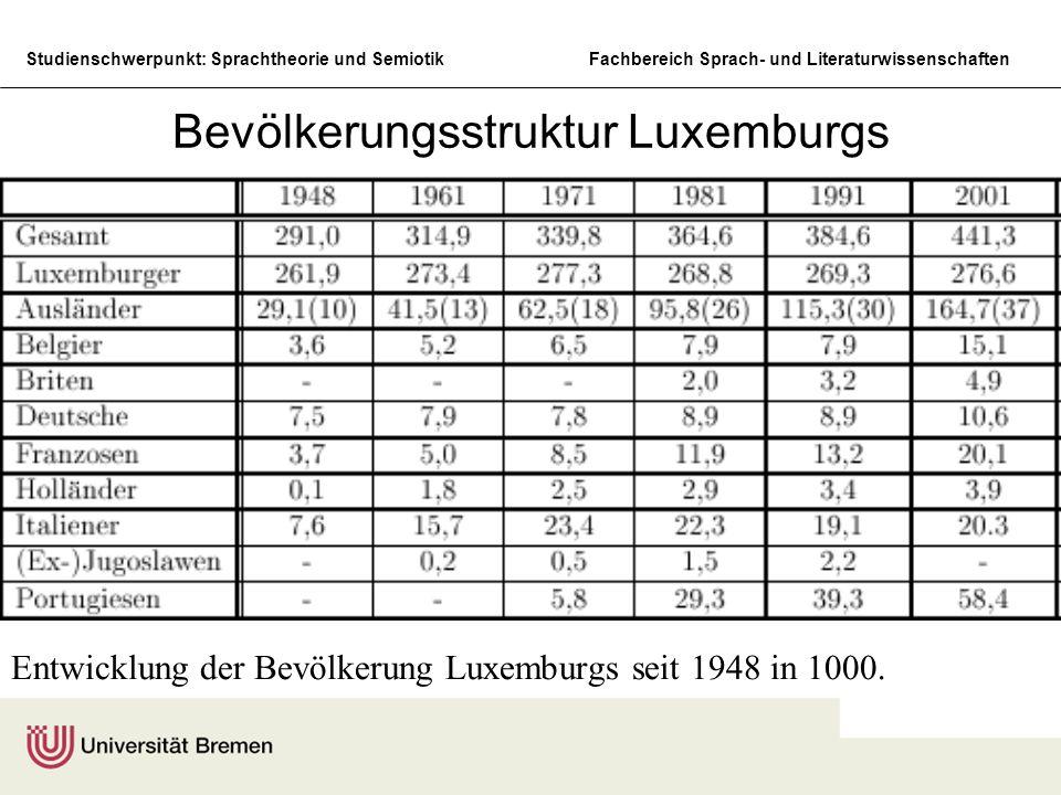 Studienschwerpunkt: Sprachtheorie und SemiotikFachbereich Sprach- und Literaturwissenschaften Bevölkerungsstruktur Luxemburgs Entwicklung der Bevölker