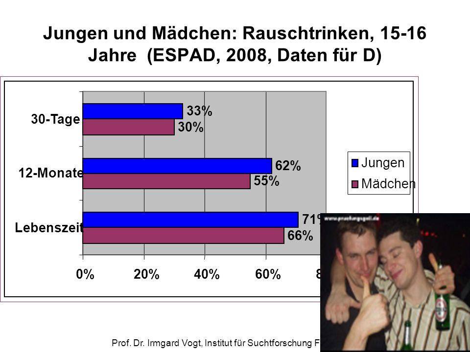 Prof. Dr. Irmgard Vogt, Institut für Suchtforschung Frankfurt Jungen und Mädchen: Rauschtrinken, 15-16 Jahre (ESPAD, 2008, Daten für D) 66% 55% 30% 71