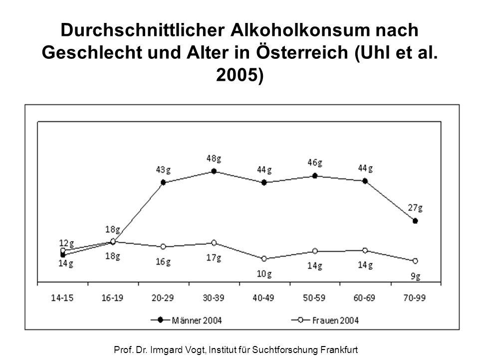 Prof. Dr. Irmgard Vogt, Institut für Suchtforschung Frankfurt Durchschnittlicher Alkoholkonsum nach Geschlecht und Alter in Österreich (Uhl et al. 200