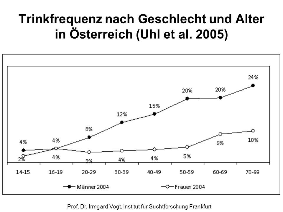 Prof. Dr. Irmgard Vogt, Institut für Suchtforschung Frankfurt Trinkfrequenz nach Geschlecht und Alter in Österreich (Uhl et al. 2005)