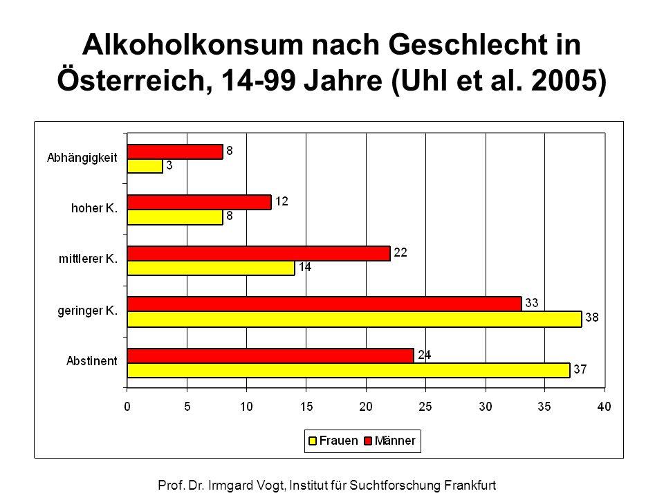 Prof. Dr. Irmgard Vogt, Institut für Suchtforschung Frankfurt Alkoholkonsum nach Geschlecht in Österreich, 14-99 Jahre (Uhl et al. 2005)
