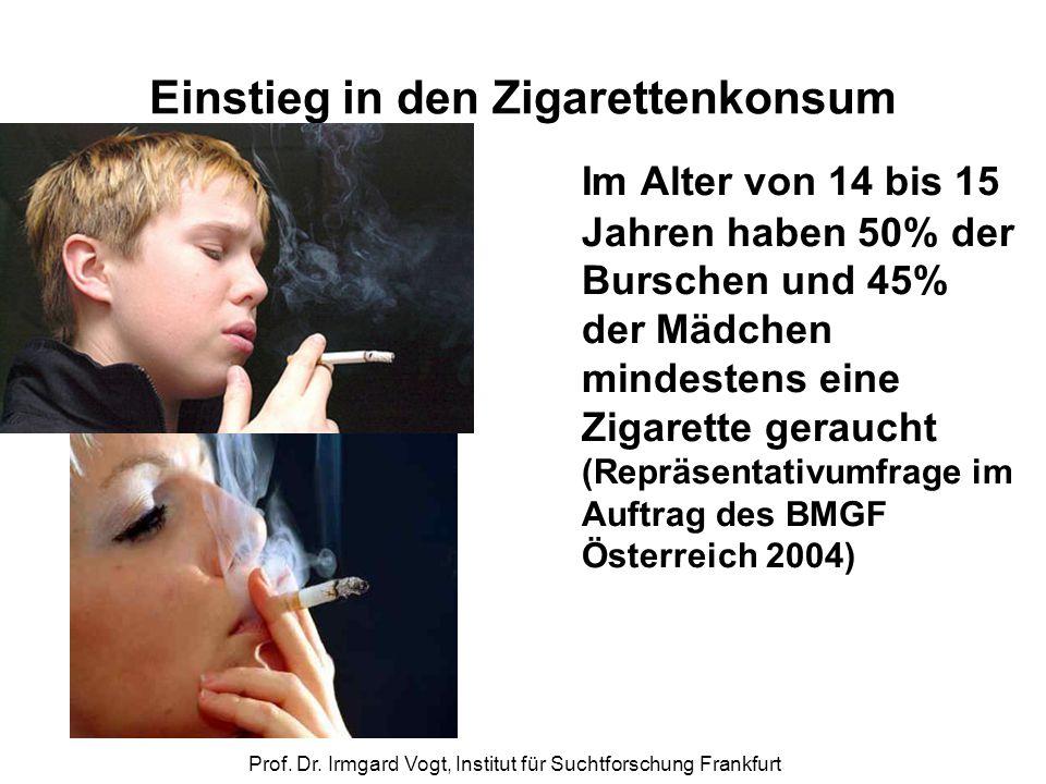 Prof. Dr. Irmgard Vogt, Institut für Suchtforschung Frankfurt Einstieg in den Zigarettenkonsum Im Alter von 14 bis 15 Jahren haben 50% der Burschen un