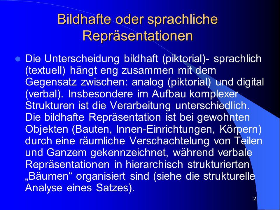 2 Bildhafte oder sprachliche Repräsentationen Die Unterscheidung bildhaft (piktorial)- sprachlich (textuell) hängt eng zusammen mit dem Gegensatz zwischen: analog (piktorial) und digital (verbal).
