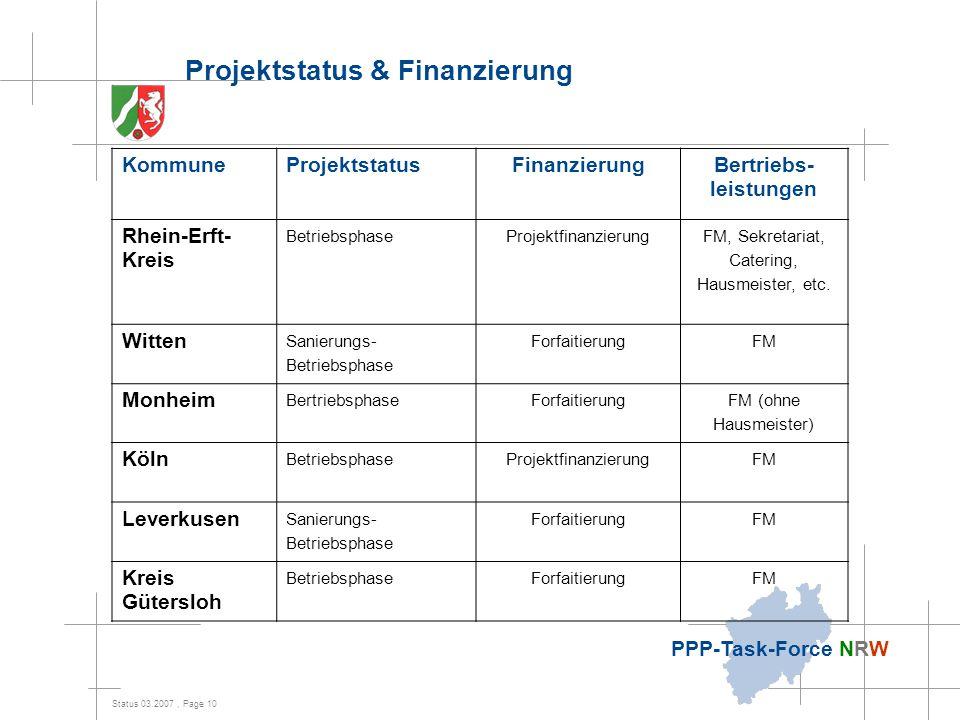 Status 03.2007, Page 10 PPP-Task-Force NRW Projektstatus & Finanzierung KommuneProjektstatusFinanzierungBertriebs- leistungen Rhein-Erft- Kreis Betrie