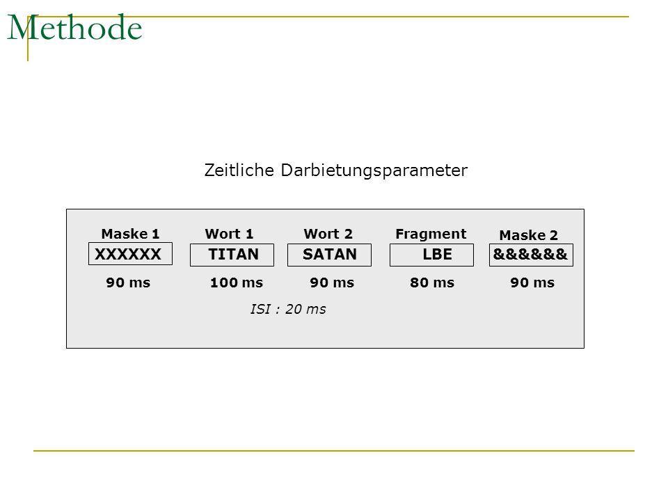 Methode XXXXXXTITANSATANLBE&&&&&& Maske 1Wort 1Wort 2Fragment Maske 2 90 ms100 ms90 ms80 ms90 ms ISI : 20 ms Zeitliche Darbietungsparameter