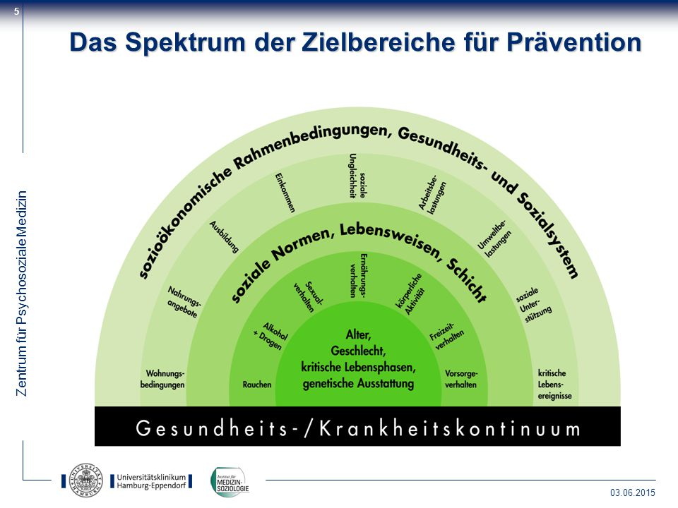 Zentrum für Psychosoziale Medizin 03.06.2015 5 Das Spektrum der Zielbereiche für Prävention