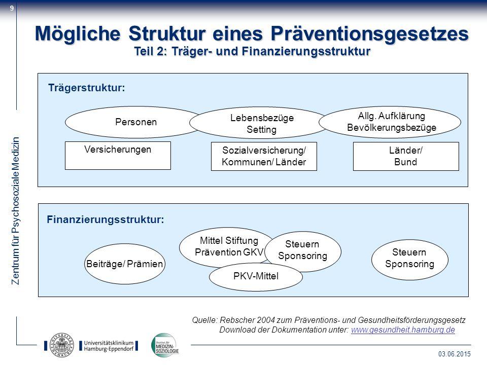 Zentrum für Psychosoziale Medizin 03.06.2015 9 Mögliche Struktur eines Präventionsgesetzes Teil 2: Träger- und Finanzierungsstruktur Finanzierungsstru