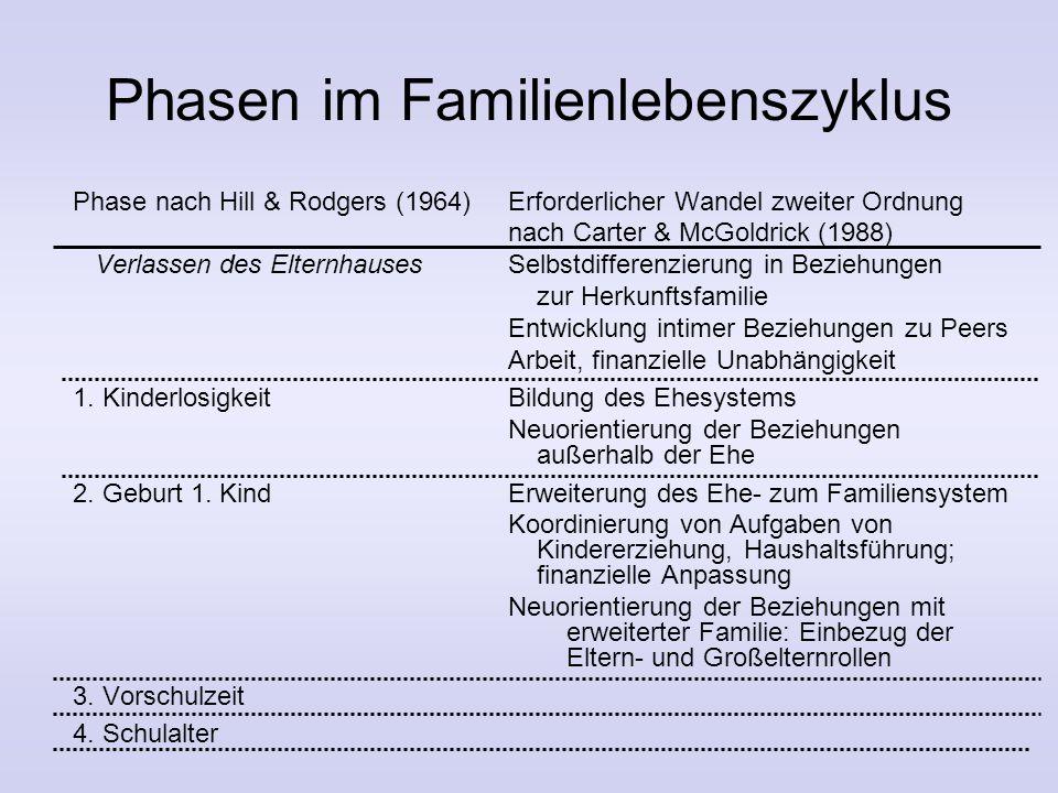 """2. Familienentwicklungstheorie Grundannahmen: –familiales Verhalten """"hier & jetzt"""" ist abhängig von vergangenen Erfahrungen und bestimmt Zukunftserwar"""