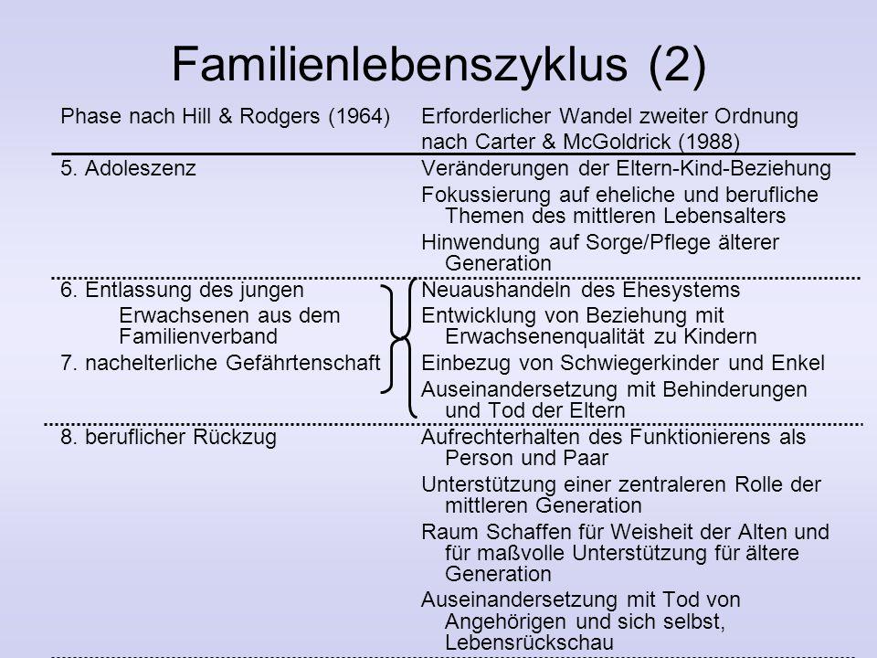 Phasen im Familienlebenszyklus Phase nach Hill & Rodgers (1964)Erforderlicher Wandel zweiter Ordnung nach Carter & McGoldrick (1988) Verlassen des Elt