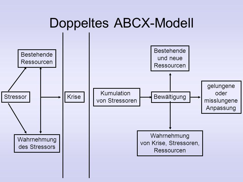 3. Familienstresstheorie Hill (1949) untersuchte Trennungen während Zweiten Weltkriegs ABCX-Modell: –A: Stressereignis (Stressor) –B: Krisenbewältigun