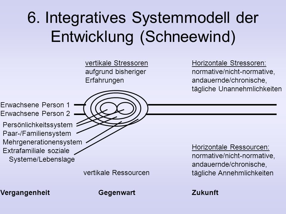 5. Differentielle Ansätze Familienklima-Ansatz (Moos, 1974): Strukturdimensionen der Familie, gemessen mit der Family Environment Scale (FES) –Positiv