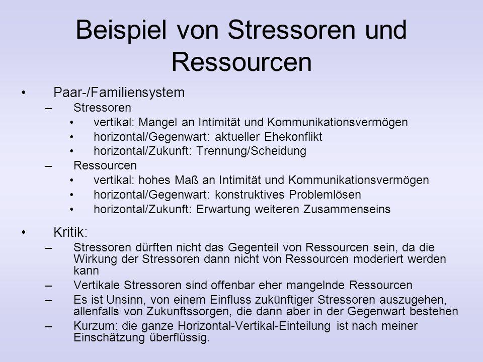 6. Integratives Systemmodell der Entwicklung (Schneewind) vertikale Stressoren aufgrund bisheriger Erfahrungen vertikale Ressourcen VergangenheitGegen