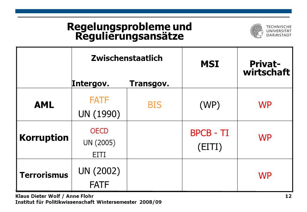 Klaus Dieter Wolf / Anne Flohr Institut für Politikwissenschaft Wintersemester 2008/09 12 Regelungsprobleme und Regulierungsansätze Zwischenstaatlich Intergov.