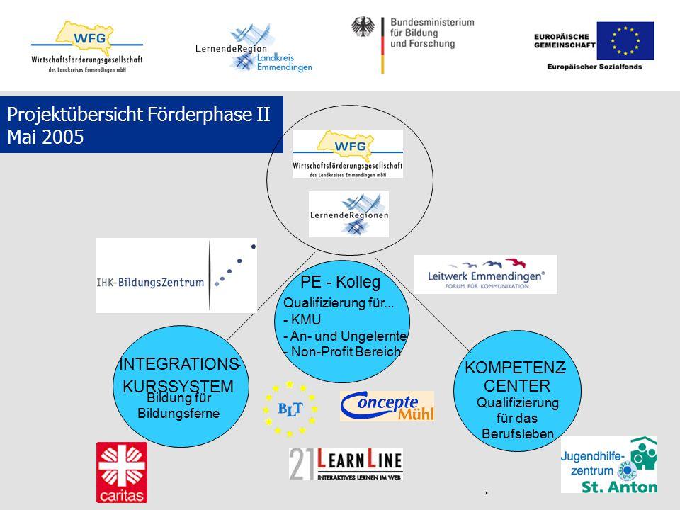 Projektübersicht Förderphase II Mai 2005 PE - Kolleg - KMU - An- und Ungelernte - Non-Profit Bereich KOMPETENZ- CENTER Qualifizierung für das Berufsle