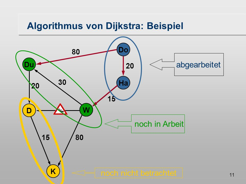 10 Do Ha W Du K D 20 80 20 30 15 W Algorithmus von Dijkstra: Beispiel Do DuHa 8020 W 15 Minimaler Abstand von DO