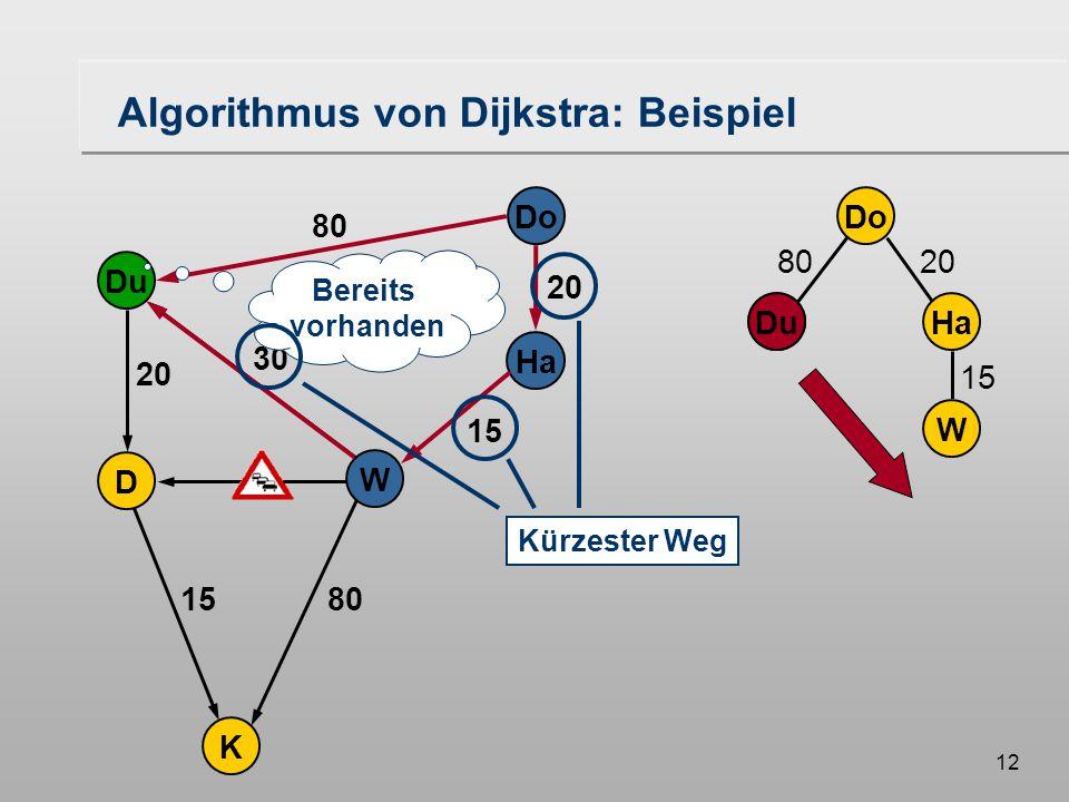 11 Do Ha W Du K D 20 80 20 30 15 W Algorithmus von Dijkstra: Beispiel abgearbeitet noch in Arbeit noch nicht betrachtet