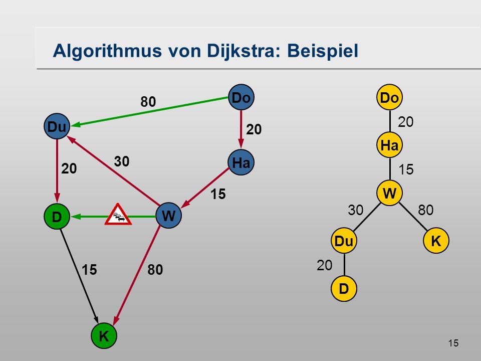 14 DuDK Do Ha W 20 15 3080 D Do Ha W Du K D 20 80 20 30 15 Bereits vorhanden kürzester Weg Algorithmus von Dijkstra: Beispiel