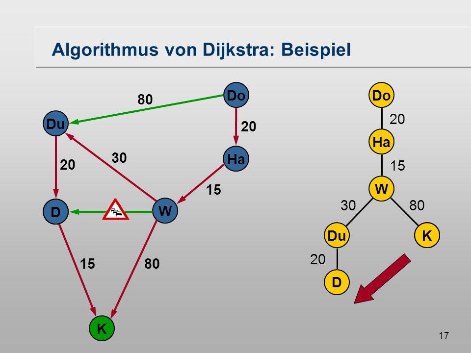 16 20 Do Ha W Du K D 80 20 30 15 Bereits vorhanden Algorithmus von Dijkstra: Beispiel kürzester Weg DuK Do Ha W D 20 15 3080 20