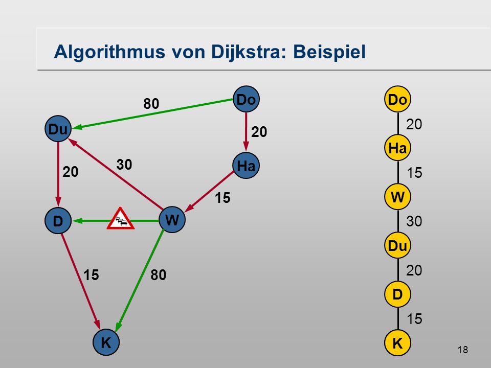 17 Do Ha W Du K D 20 80 20 30 15 D K Algorithmus von Dijkstra: Beispiel KDu Do Ha W D 20 15 3080 20