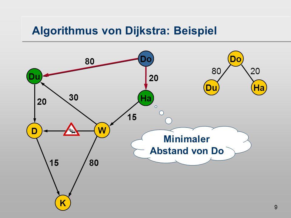 19 Formulierung des Algorithmus Bezeichnungen S Startknoten K beliebiger Knoten im Graphen dist (K) Abstand des Knotens K vom Startknoten S GRÜN Knotenmenge BLAU Knotenmenge succ (K) Menge der Nachfolger(-Nachbarn) von K  für alle Elemente dist (K, K') Distanz (Zeit) der Kante (K, K')