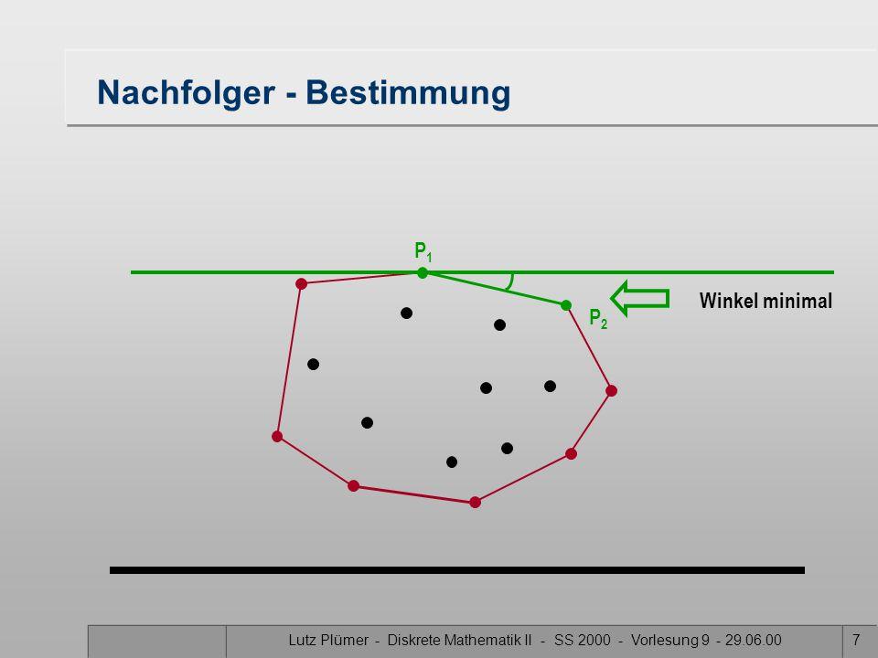Lutz Plümer - Diskrete Mathematik II - SS 2000 - Vorlesung 9 - 29.06.007 Nachfolger - Bestimmung Winkel minimal P1P1 P2P2