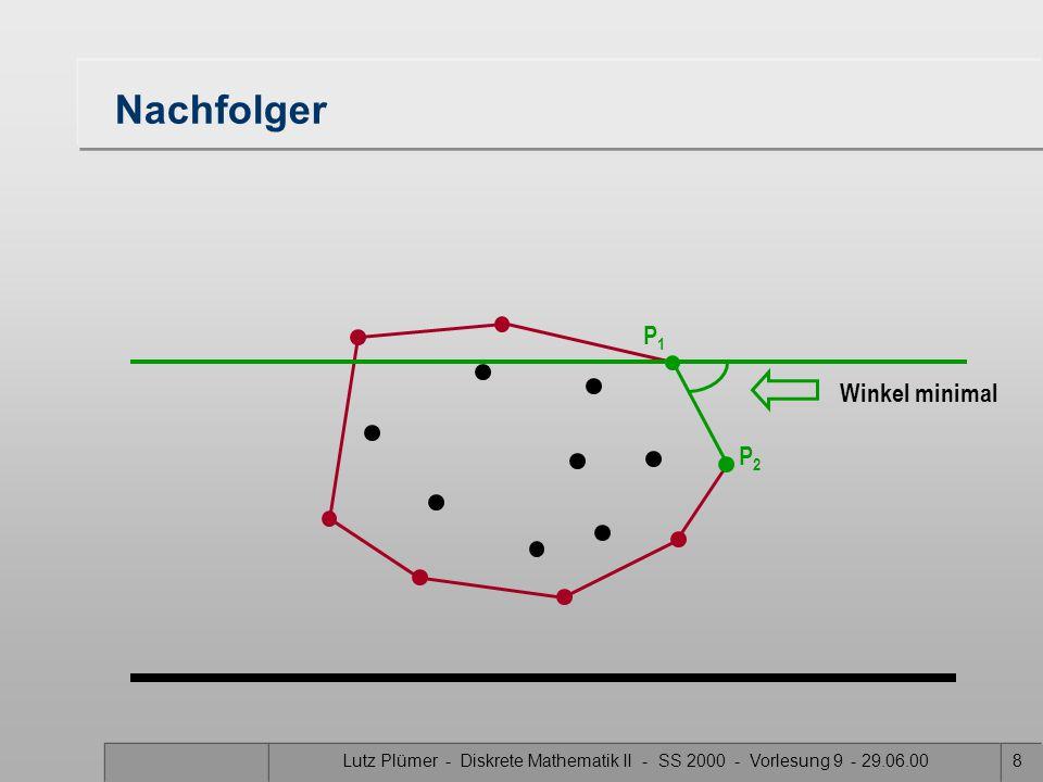 Lutz Plümer - Diskrete Mathematik II - SS 2000 - Vorlesung 9 - 29.06.008 Nachfolger Winkel minimal P2P2 P1P1