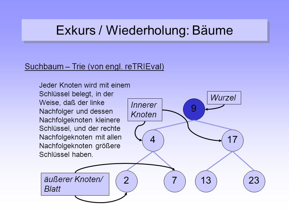 Exkurs / Wiederholung: Bäume Suchbaum – Trie (von engl. reTRIEval) Jeder Knoten wird mit einem Schlüssel belegt, in der Weise, daß der linke Nachfolge