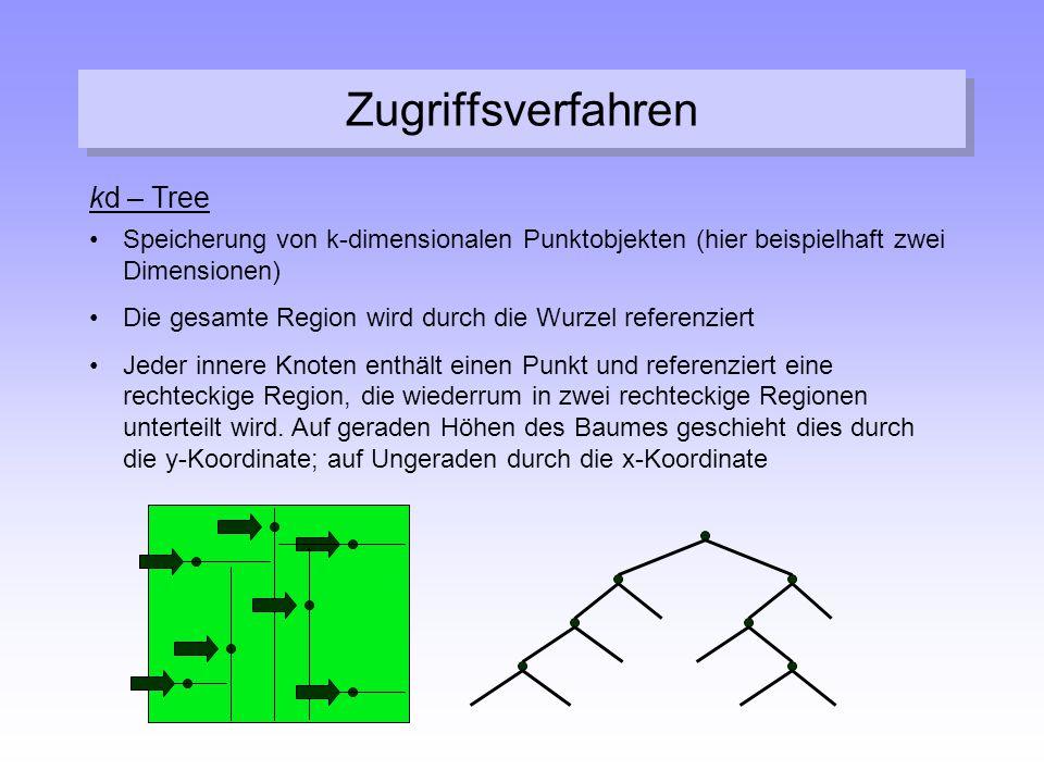 Zugriffsverfahren kd – Tree Speicherung von k-dimensionalen Punktobjekten (hier beispielhaft zwei Dimensionen) Die gesamte Region wird durch die Wurze