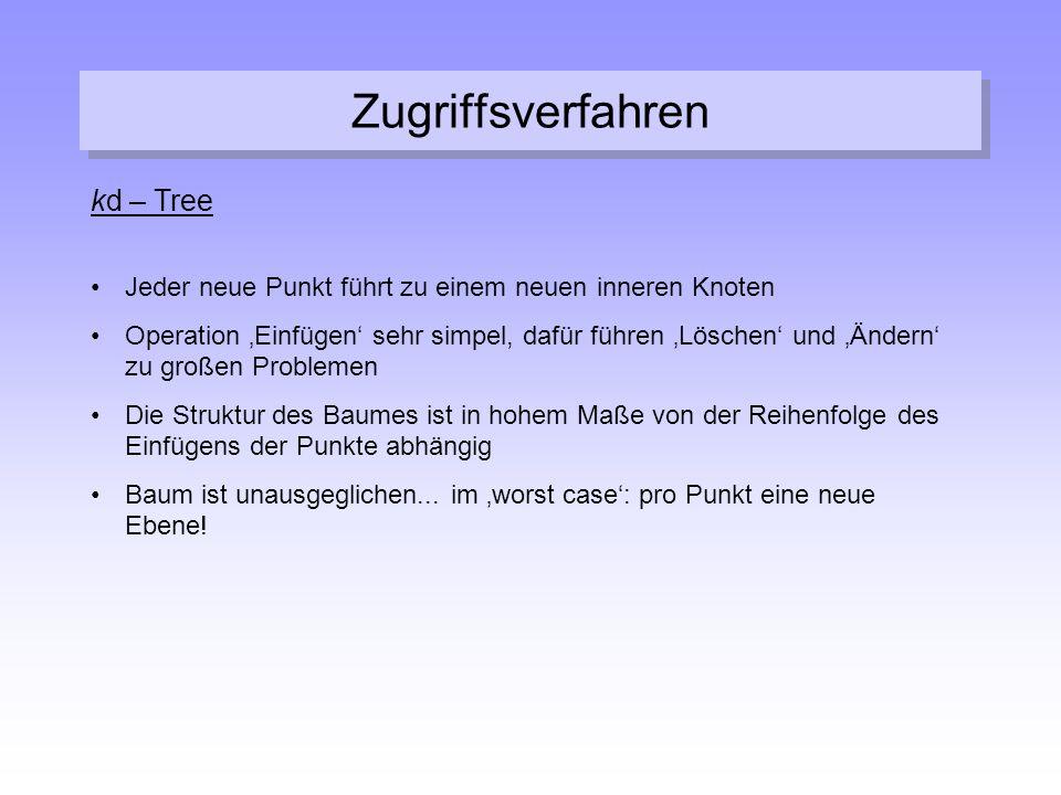 Zugriffsverfahren kd – Tree Jeder neue Punkt führt zu einem neuen inneren Knoten Operation 'Einfügen' sehr simpel, dafür führen 'Löschen' und 'Ändern'
