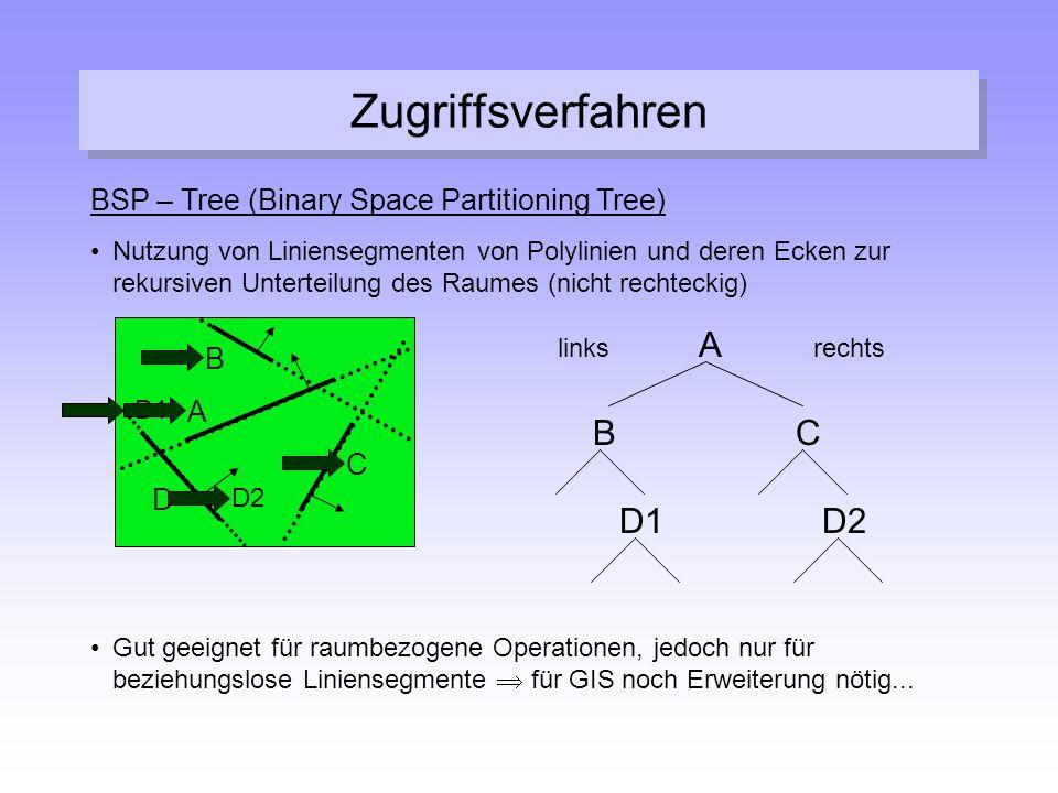 Zugriffsverfahren BSP – Tree (Binary Space Partitioning Tree) Nutzung von Liniensegmenten von Polylinien und deren Ecken zur rekursiven Unterteilung d