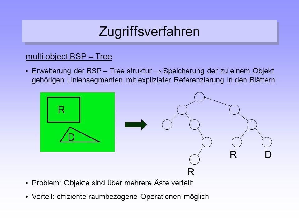 Zugriffsverfahren multi object BSP – Tree Erweiterung der BSP – Tree struktur  Speicherung der zu einem Objekt gehörigen Liniensegmenten mit explizie