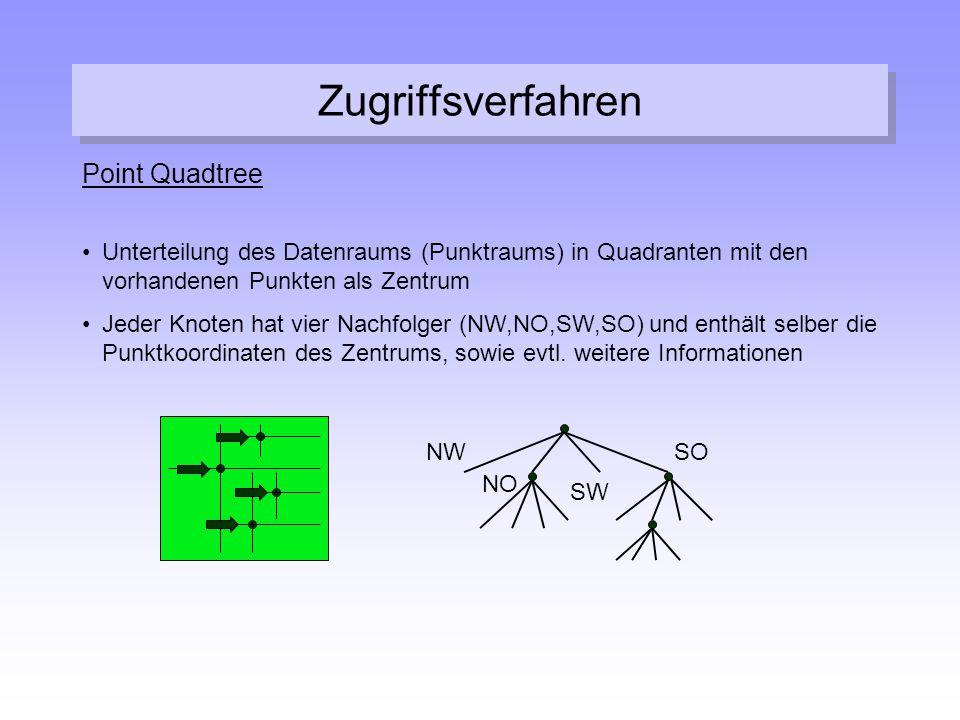 Zugriffsverfahren Point Quadtree Unterteilung des Datenraums (Punktraums) in Quadranten mit den vorhandenen Punkten als Zentrum Jeder Knoten hat vier