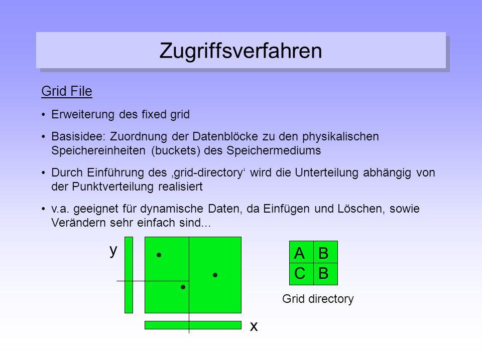 Zugriffsverfahren Grid File Erweiterung des fixed grid Basisidee: Zuordnung der Datenblöcke zu den physikalischen Speichereinheiten (buckets) des Spei