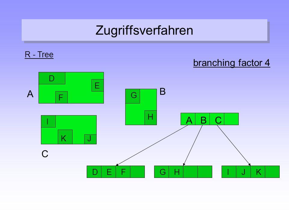 Zugriffsverfahren R - Tree C A B E D G F H KJ I ABC DEFGHIJK branching factor 4