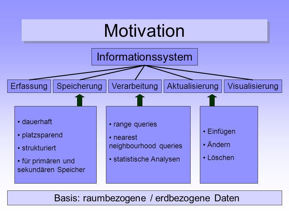 Motivation Informationssystem ErfassungSpeicherungVerarbeitungAktualisierungVisualisierung Einfügen Ändern Löschen dauerhaft platzsparend strukturiert