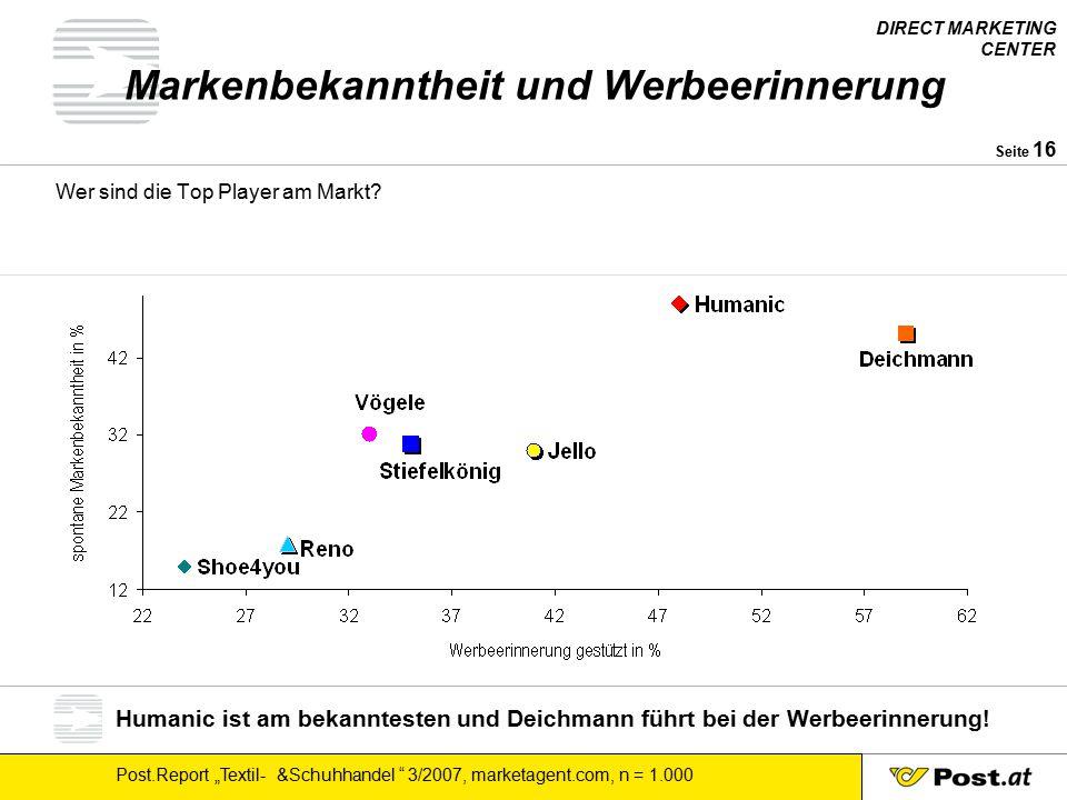 """DIRECT MARKETING CENTER Post.Report """"Textil- &Schuhhandel 3/2007, marketagent.com, n = 1.000 Seite 17 Die """"Top – Werber im Schuhhandel Welche Rolle spielen Prospekte in der Werbeerinnerung."""