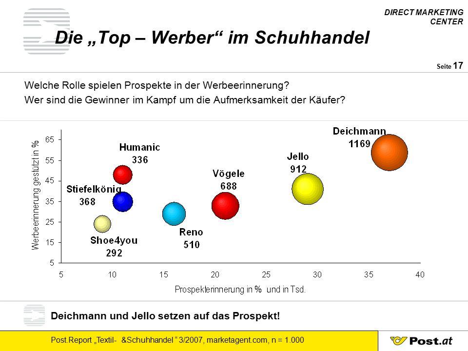 """DIRECT MARKETING CENTER Post.Report """"Textil- &Schuhhandel 3/2007, marketagent.com, n = 1.000 Seite 18 Deichmann hat die meisten Stammkunden."""