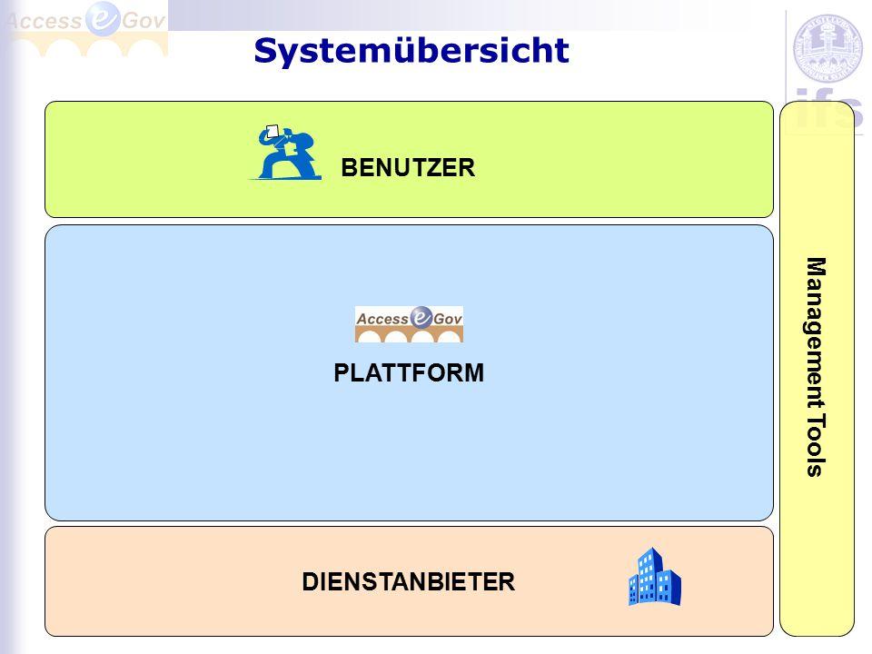 Projekt-Zeitplan 10/2006: System-Architektur definiert 02/2007: Sicherheitsarchitektur fertig entwickelt 09/2007: Deutscher Feldversuch 03/2008: Slowakischer Feldversuch 06/2008: Polnischer Feldversuch 12/2008: Finale Produktivversion
