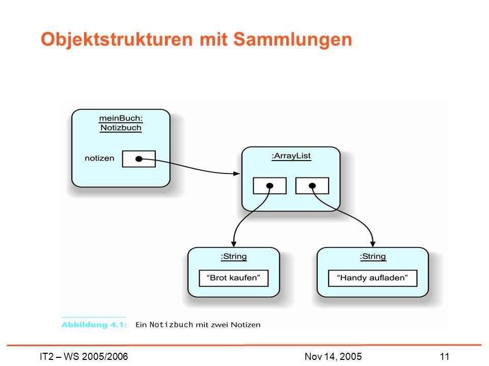 IT2 – WS 2005/200611Nov 14, 2005 Objektstrukturen mit Sammlungen