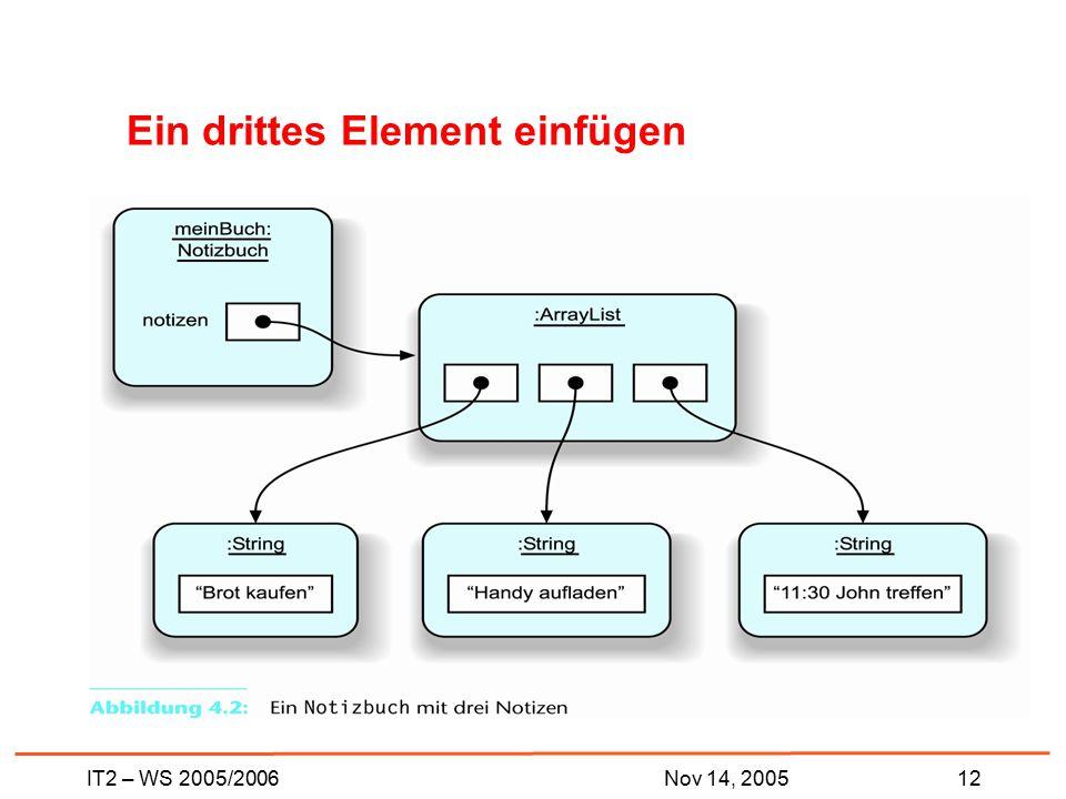 IT2 – WS 2005/200612Nov 14, 2005 Ein drittes Element einfügen