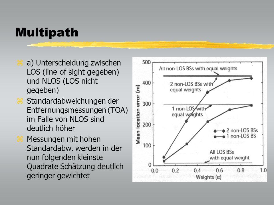 Multipath za) Unterscheidung zwischen LOS (line of sight gegeben) und NLOS (LOS nicht gegeben) zStandardabweichungen der Entfernungsmessungen (TOA) im Falle von NLOS sind deutlich höher zMessungen mit hohen Standardabw.