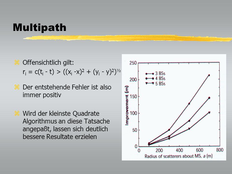 Multipath zOffensichtlich gilt: r i = c(t i - t) > ((x i -x) 2 + (y i - y) 2 ) ½ zDer entstehende Fehler ist also immer positiv zWird der kleinste Quadrate Algorithmus an diese Tatsache angepaßt, lassen sich deutlich bessere Resultate erzielen
