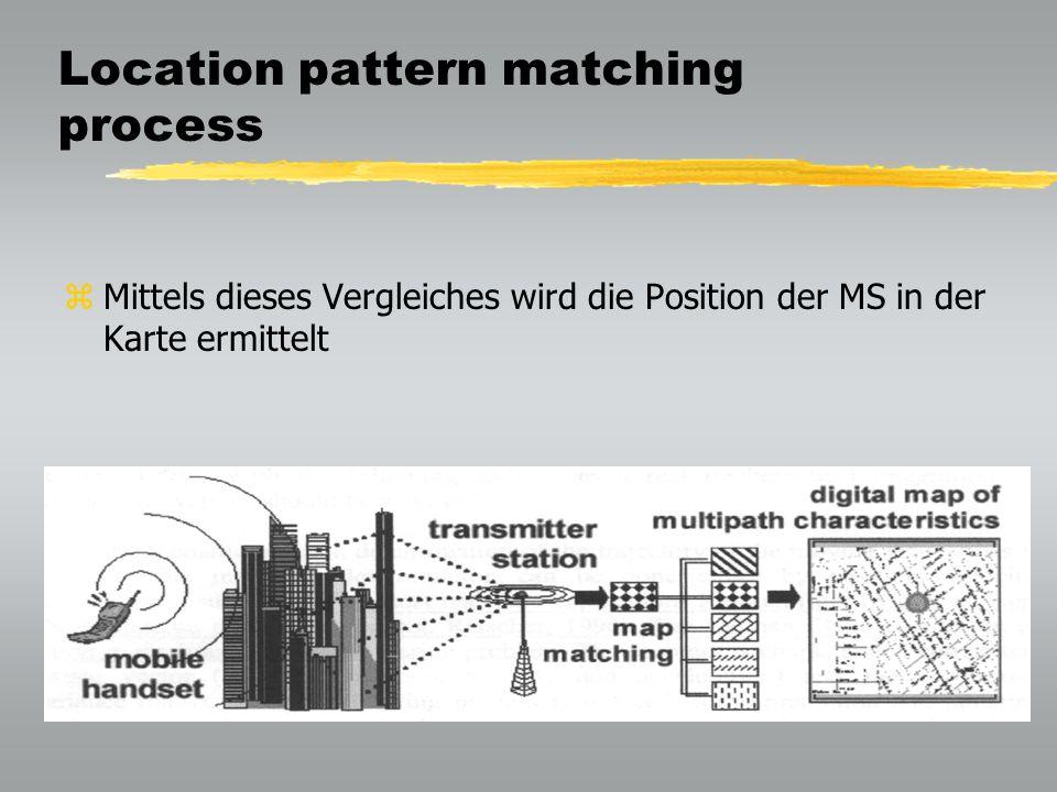 Location pattern matching process zMittels dieses Vergleiches wird die Position der MS in der Karte ermittelt