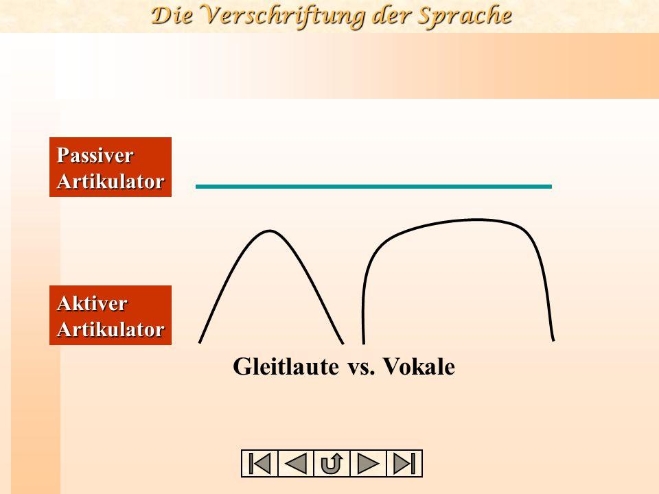 Die Verschriftung der Sprache Vokale Entsprechende Vokale und Halbvokale unterscheiden sich darin, daß erstere eine deutlich feststellbare Dauer haben