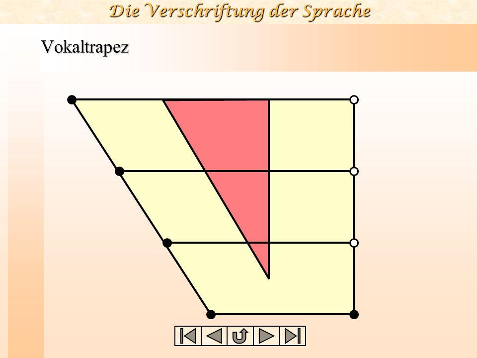 Vokale und Konsonanten Der Vokalraum, d.h. der Bereich möglicher Vokal- artikulationen im Mundraum, wird üblicherweise in idealisierter Form in Gestal