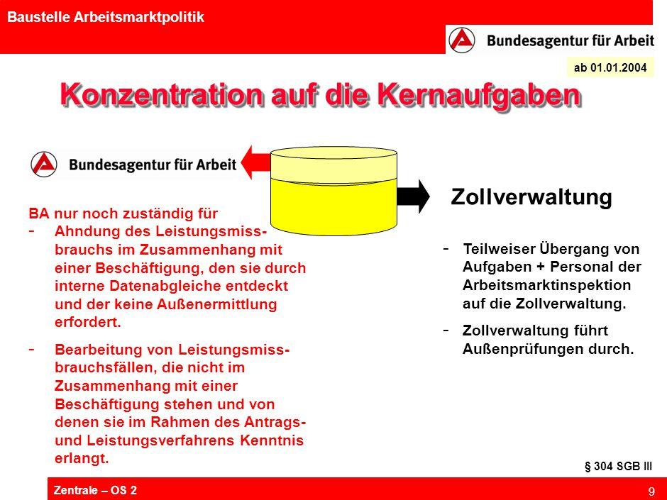 Zentrale – OS 2 9 Baustelle Arbeitsmarktpolitik Konzentration auf die Kernaufgaben ab 01.01.2004 - Teilweiser Übergang von Aufgaben + Personal der Arbeitsmarktinspektion auf die Zollverwaltung.