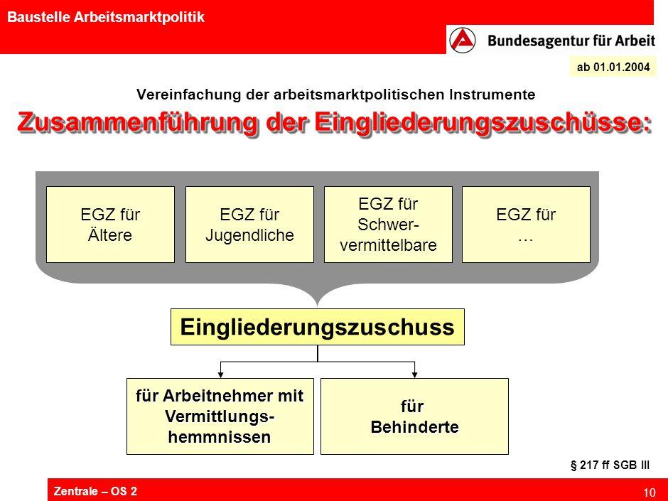 Zentrale – OS 2 10 Baustelle Arbeitsmarktpolitik Vereinfachung der arbeitsmarktpolitischen Instrumente ab 01.01.2004 Zusammenführung der Eingliederung