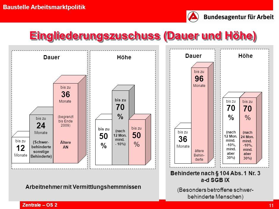 Zentrale – OS 2 11 Baustelle Arbeitsmarktpolitik Eingliederungszuschuss (Dauer und Höhe) Arbeitnehmer mit Vermittlungshemmnissen DauerHöhe Behinderte nach § 104 Abs.