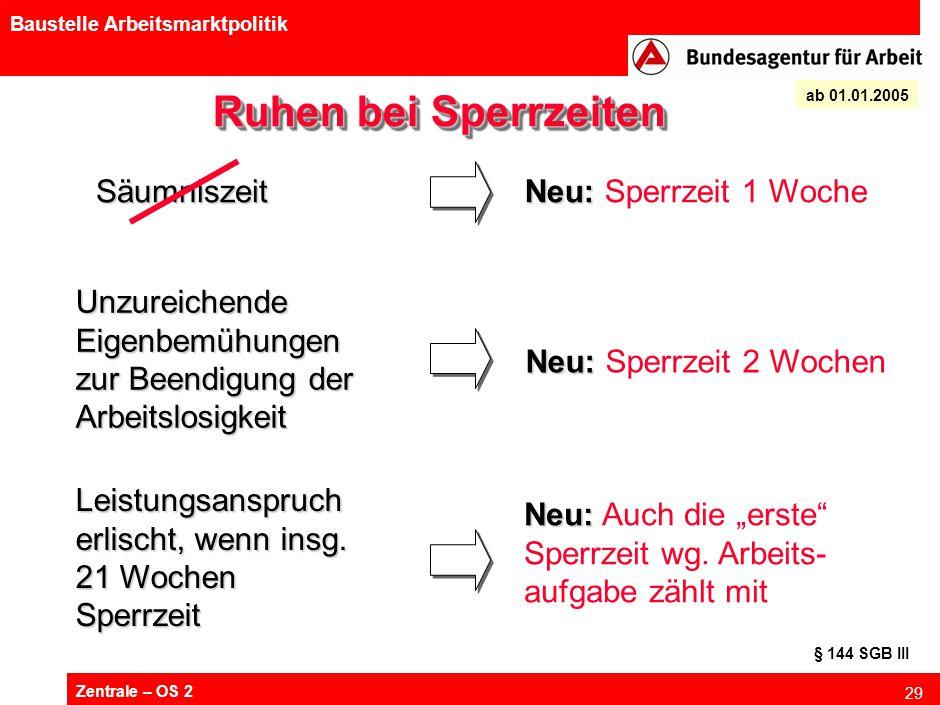 Zentrale – OS 2 29 Baustelle Arbeitsmarktpolitik Ruhen bei Sperrzeiten Neu: Neu: Sperrzeit 1 Woche Unzureichende Eigenbemühungen zur Beendigung der Ar