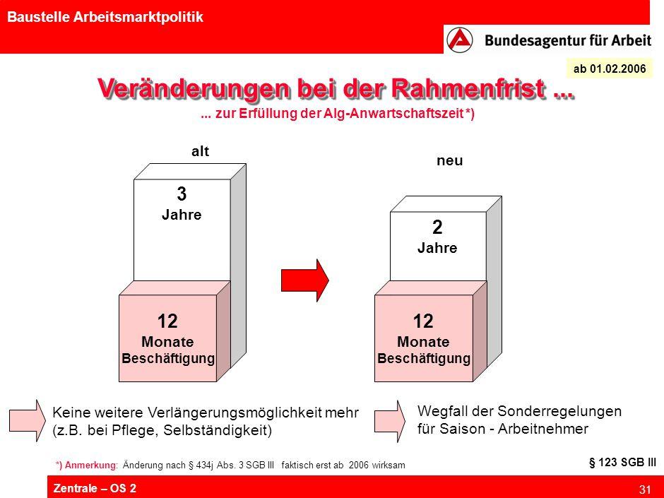 Zentrale – OS 2 31 Baustelle Arbeitsmarktpolitik Veränderungen bei der Rahmenfrist... Keine weitere Verlängerungsmöglichkeit mehr (z.B. bei Pflege, Se